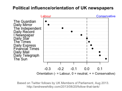 Political orientation of UK newspapers