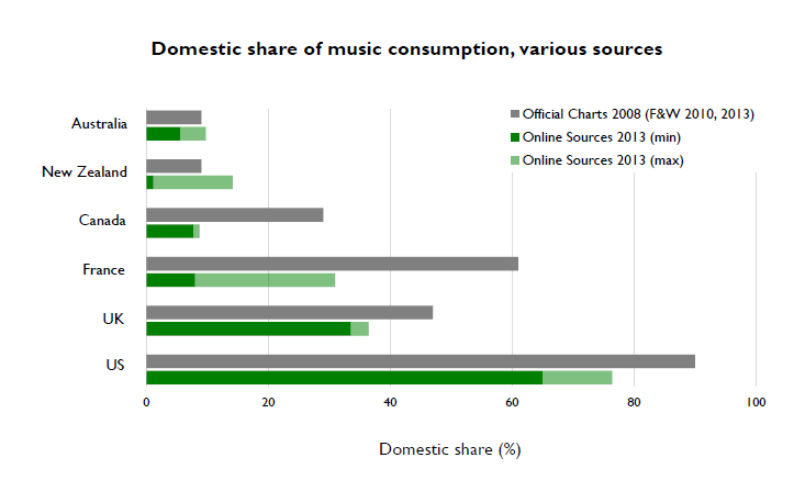 domestic_share_of_music_online