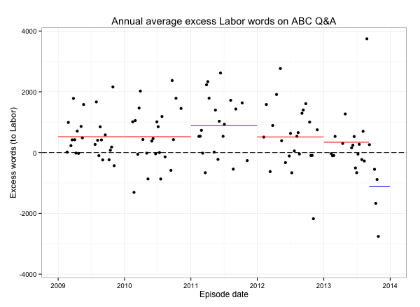 The red lines represent annual (and part-year) averages for the years when Labor was in government. The blue line represents the average for the period of the Coalition government to date.